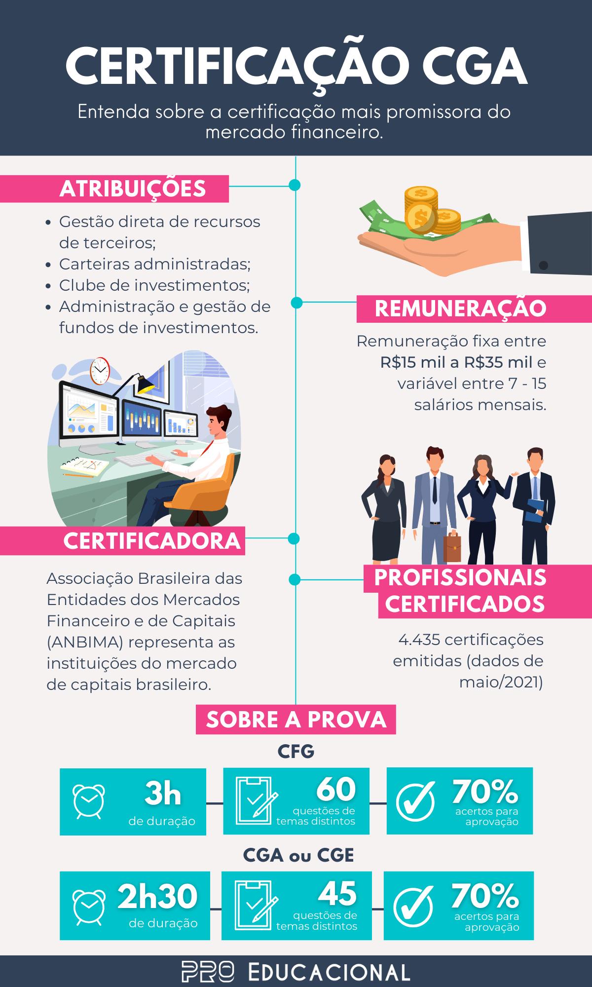 Infográfico Certificação CGA