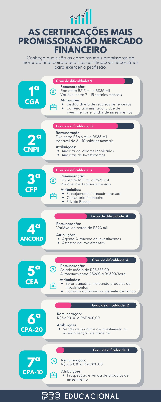 Infográfico Certificações mercado financeiro